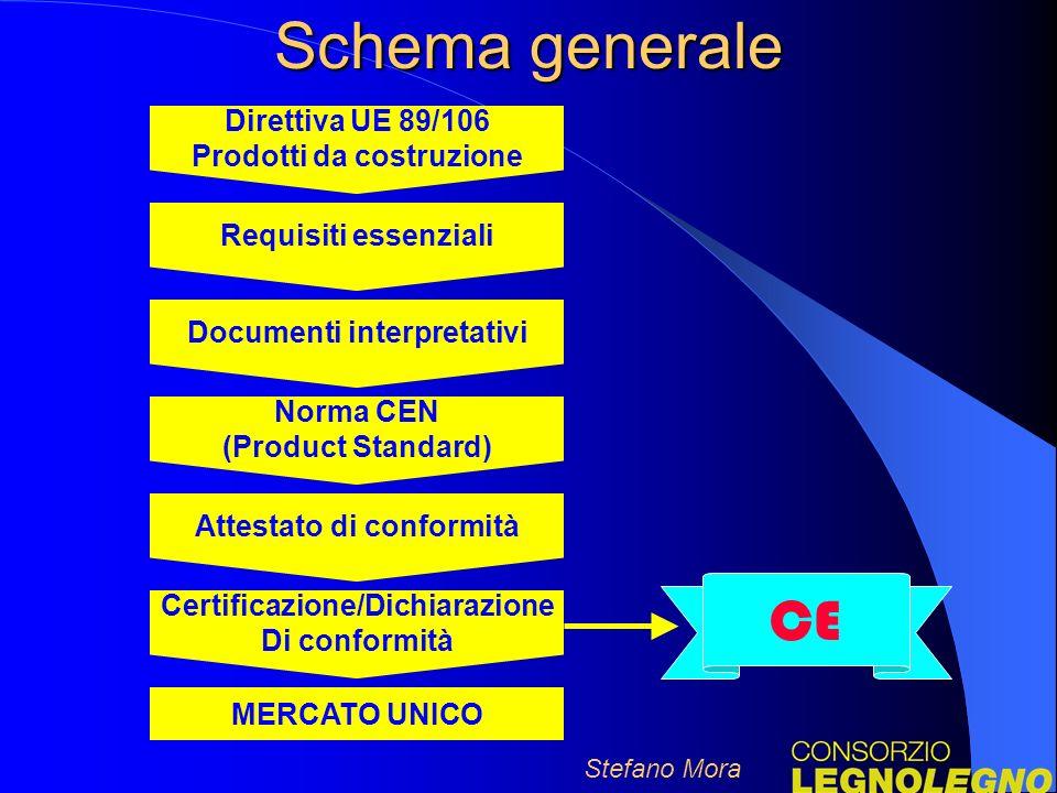 Schema generale Stefano Mora Direttiva UE 89/106 Prodotti da costruzione Requisiti essenziali Documenti interpretativi Norma CEN (Product Standard) Attestato di conformità Certificazione/Dichiarazione Di conformità MERCATO UNICO CE