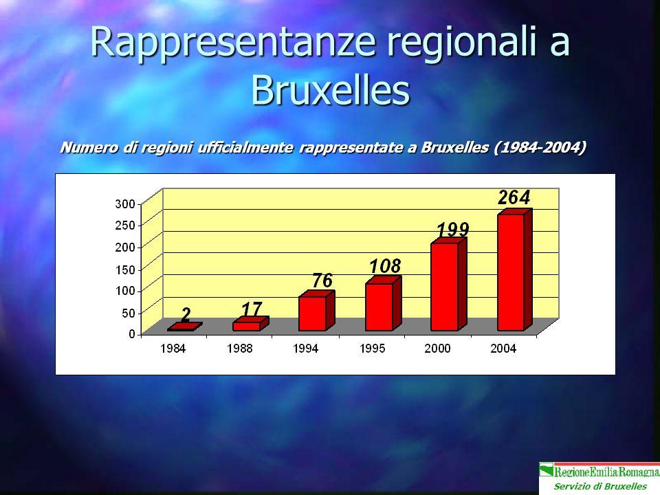 Servizio di Bruxelles Rappresentanze regionali a Bruxelles Numero di regioni ufficialmente rappresentate a Bruxelles (1984-2004)