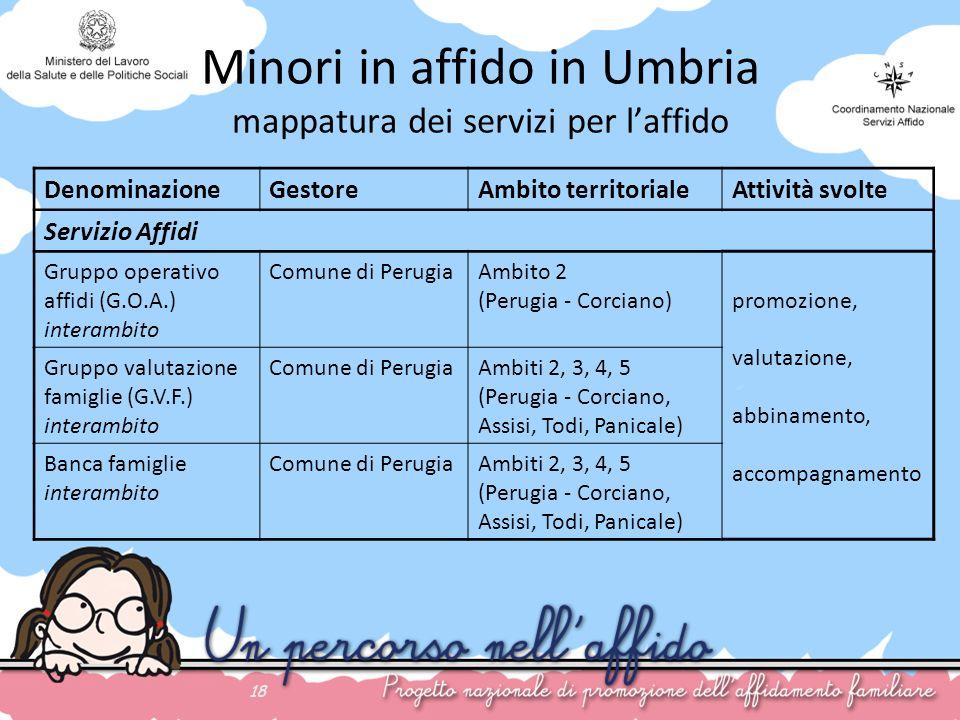 18 Minori in affido in Umbria mappatura dei servizi per laffido DenominazioneGestoreAmbito territorialeAttività svolte Servizio Affidi Gruppo operativ
