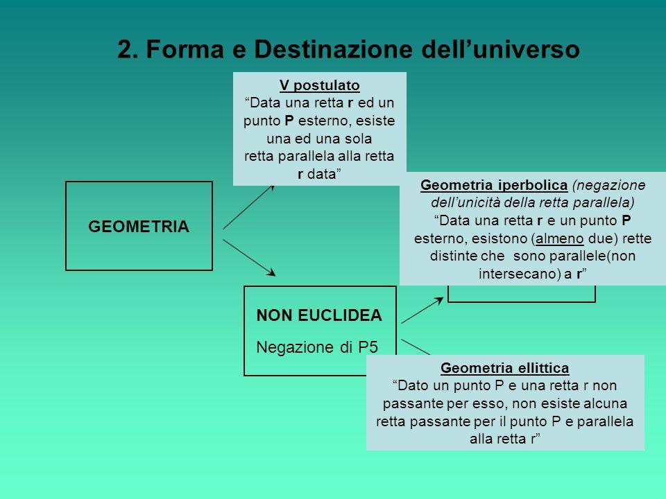 GEOMETRIA EUCLIDEA Postulati P1-P5 NON EUCLIDEA Negazione di P5 ELLITTICA IPERBOLICA (di Riemann) (di Lobacevshij-Bolyai) V postulato Data una retta r