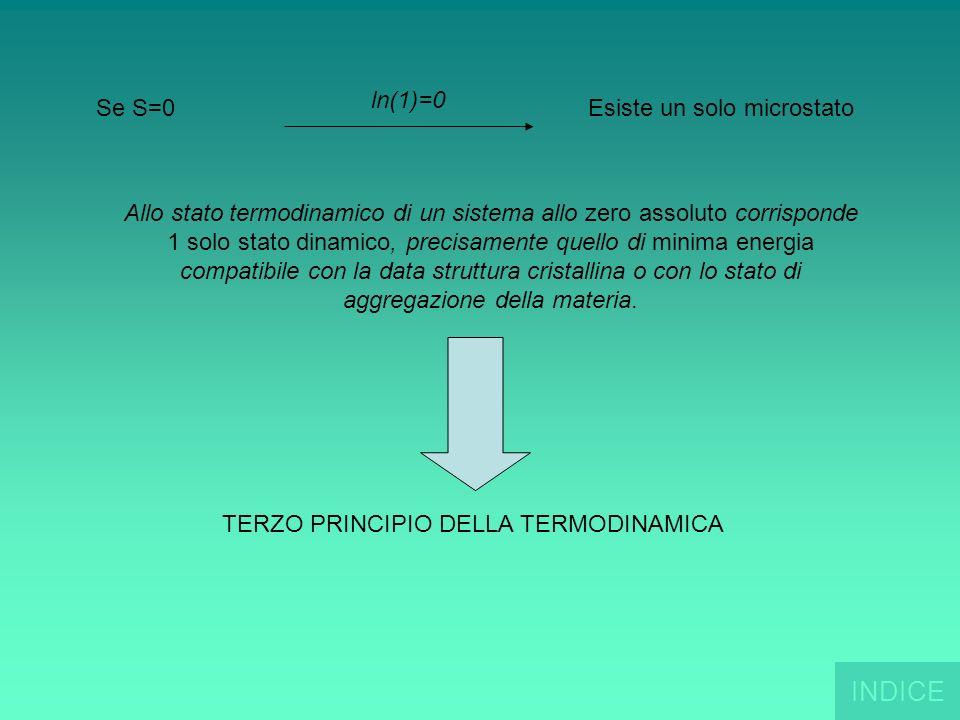 Se S=0 ln(1)=0 Esiste un solo microstato Allo stato termodinamico di un sistema allo zero assoluto corrisponde 1 solo stato dinamico, precisamente que