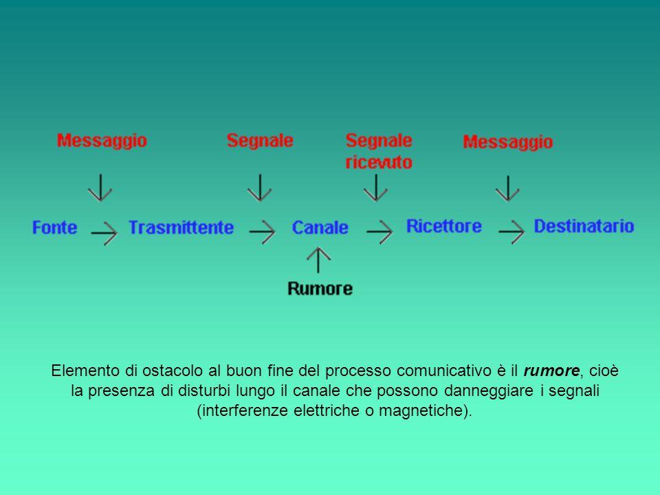 Elemento di ostacolo al buon fine del processo comunicativo è il rumore, cioè la presenza di disturbi lungo il canale che possono danneggiare i segnal
