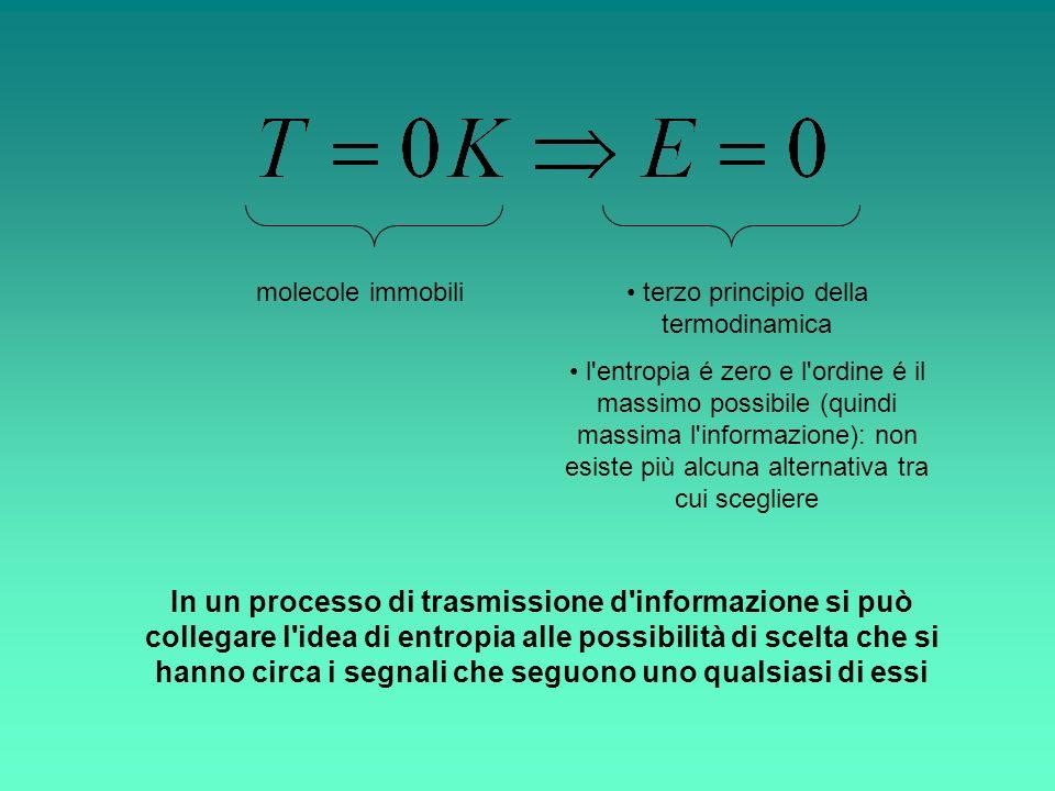 In un processo di trasmissione d'informazione si può collegare l'idea di entropia alle possibilità di scelta che si hanno circa i segnali che seguono