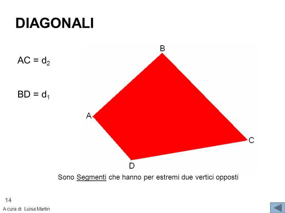 DIAGONALI AC = d 2 BD = d 1 Sono Segmenti che hanno per estremi due vertici opposti 14 A cura di Luisa Martin