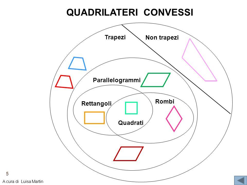 Non trapezi Trapezi Parallelogrammi Rettangoli Rombi Quadrati QUADRILATERI CONVESSI 5 A cura di Luisa Martin