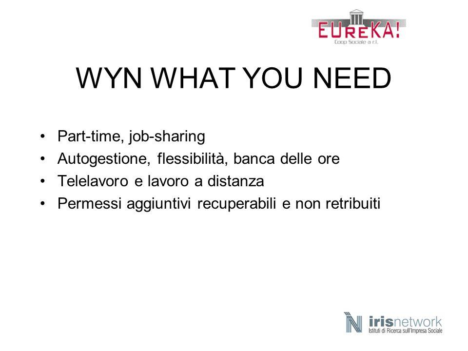 WYN WHAT YOU NEED Part-time, job-sharing Autogestione, flessibilità, banca delle ore Telelavoro e lavoro a distanza Permessi aggiuntivi recuperabili e
