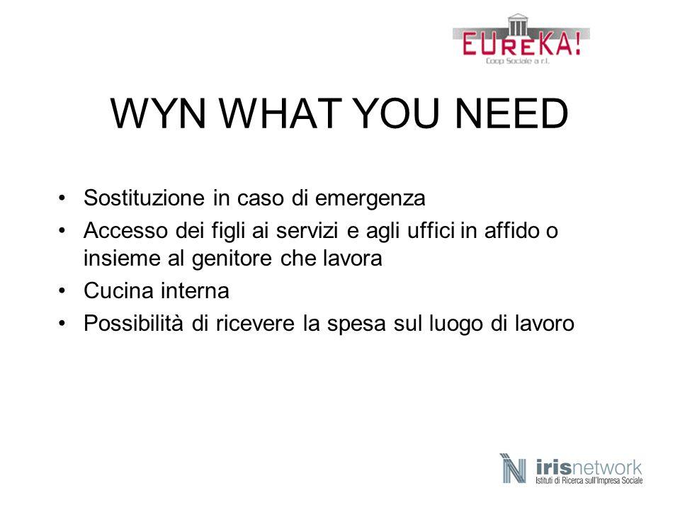 WYN WHAT YOU NEED Sostituzione in caso di emergenza Accesso dei figli ai servizi e agli uffici in affido o insieme al genitore che lavora Cucina inter