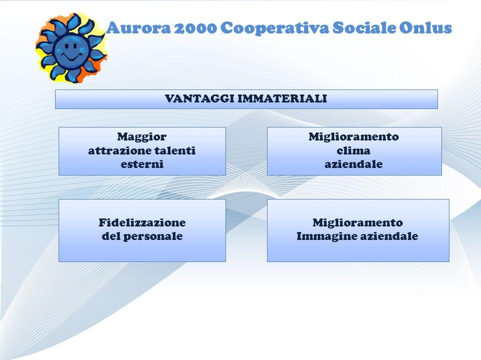 Aurora 2000 Cooperativa Sociale Onlus Maggior attrazione talenti esterni Fidelizzazione del personale Miglioramento Immagine aziendale Miglioramento clima aziendale VANTAGGI IMMATERIALI