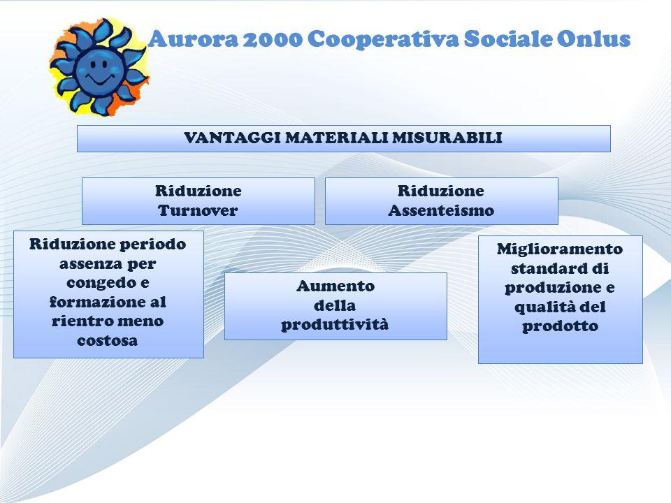 Aurora 2000 Cooperativa Sociale Onlus Riduzione Turnover Aumento della produttività Miglioramento standard di produzione e qualità del prodotto Riduzi