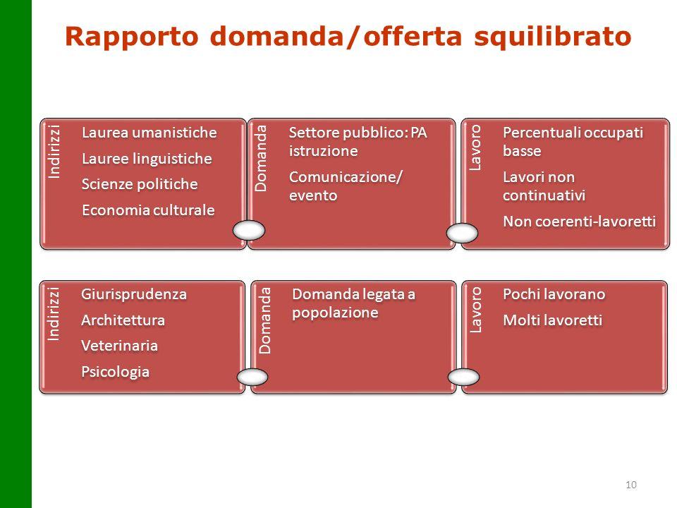 Rapporto domanda/offerta squilibrato 10 Indirizzi Laurea umanistiche Lauree linguistiche Scienze politiche Economia culturale Domanda Settore pubblico