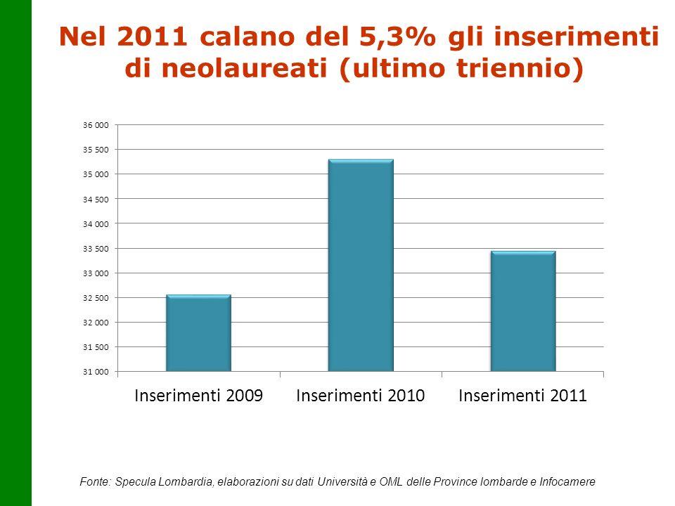 Nel 2011 calano del 5,3% gli inserimenti di neolaureati (ultimo triennio) Fonte: Specula Lombardia, elaborazioni su dati Università e OML delle Provin