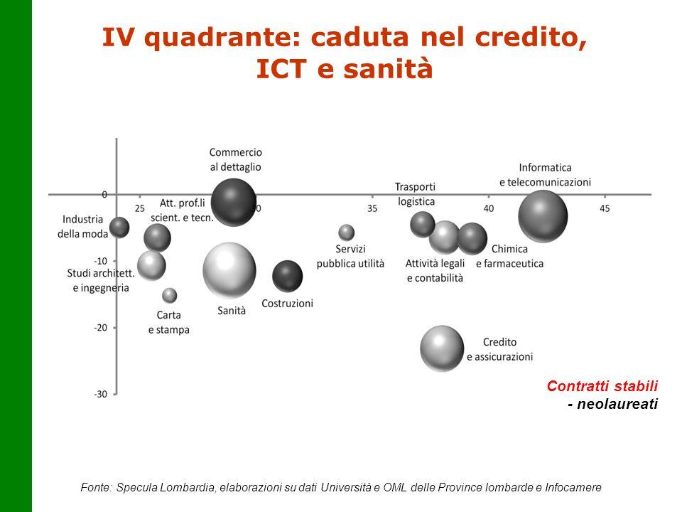 IV quadrante: c aduta nel credito, ICT e sanità Fonte: Specula Lombardia, elaborazioni su dati Università e OML delle Province lombarde e Infocamere C