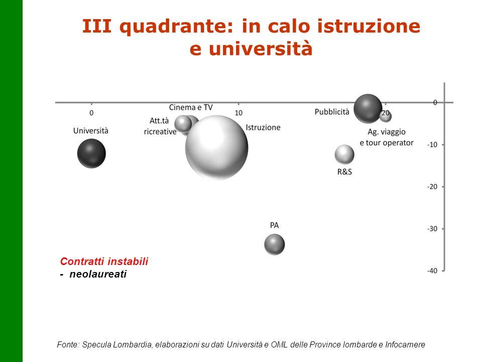 III quadrante: in calo istruzione e università Fonte: Specula Lombardia, elaborazioni su dati Università e OML delle Province lombarde e Infocamere Co