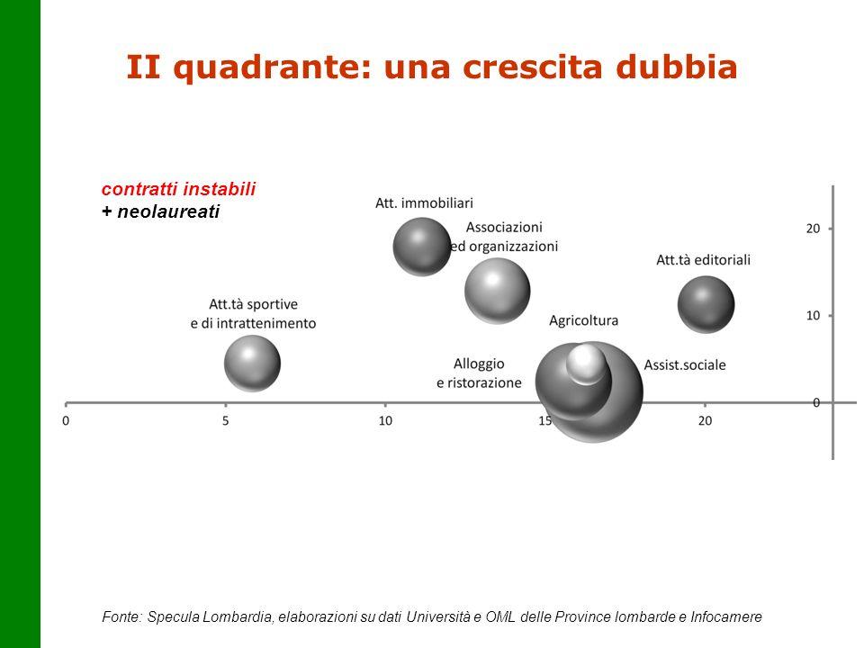 II quadrante: una crescita dubbia Fonte: Specula Lombardia, elaborazioni su dati Università e OML delle Province lombarde e Infocamere contratti insta