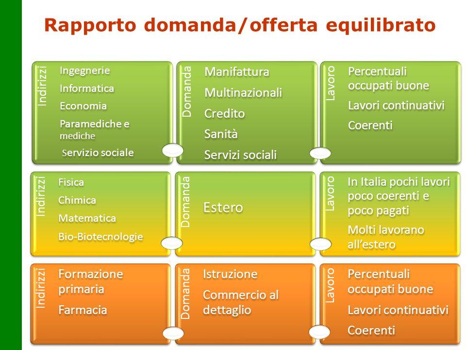 Rapporto domanda/offerta equilibrato 9 Indirizzi Ingegnerie Informatica Economia Paramediche e mediche S ervizio sociale Domanda Manifattura Multinazi