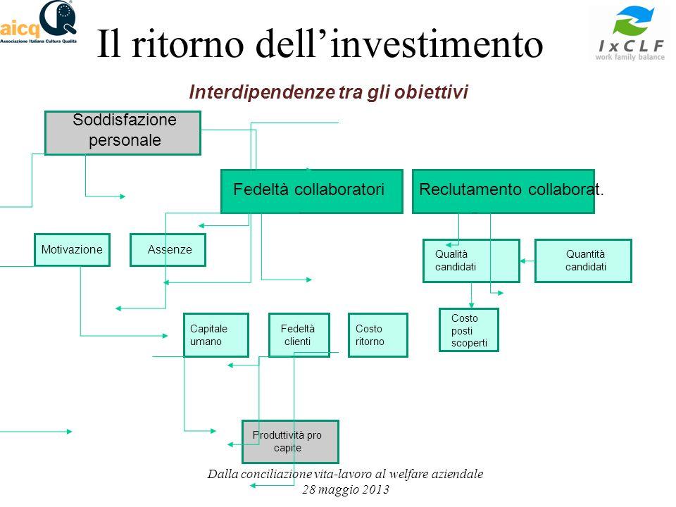 Interdipendenze tra gli obiettivi Soddisfazione personale Fedeltà collaboratoriReclutamento collaborat.