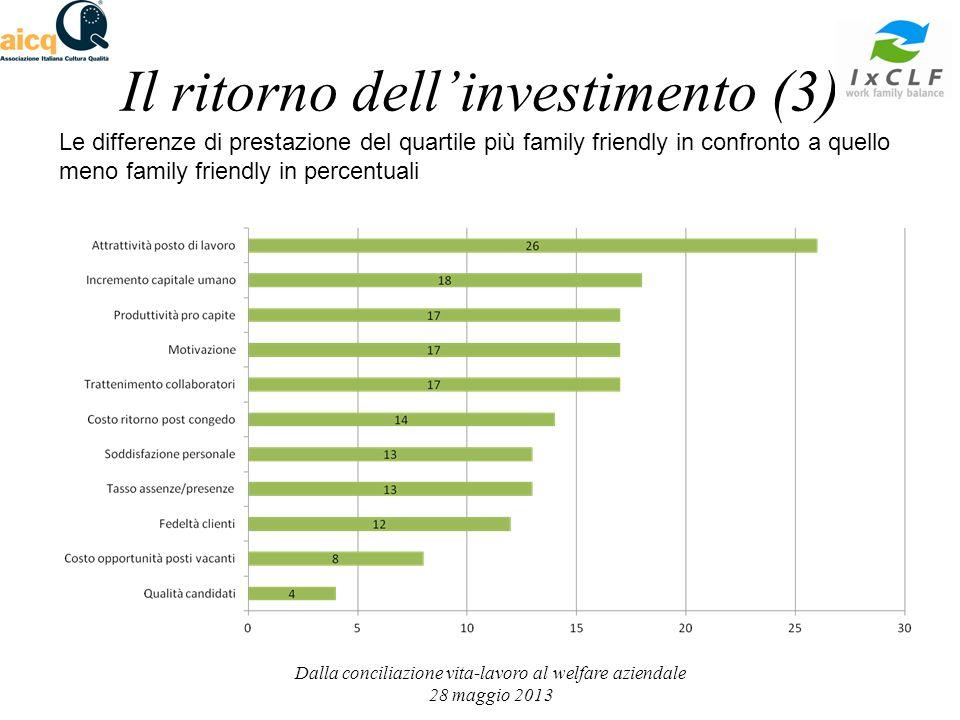 Le differenze di prestazione del quartile più family friendly in confronto a quello meno family friendly in percentuali Il ritorno dellinvestimento (3