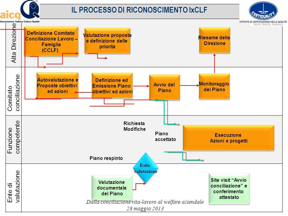 Autovalutazione e Proposte obiettivi ed azioni Definizione Comitato Conciliazione Lavoro – Famiglia (CCLF) Esito valutazione IL PROCESSO DI RICONOSCIM