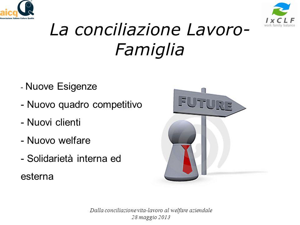 La conciliazione Lavoro- Famiglia Dalla conciliazione vita-lavoro al welfare aziendale 28 maggio 2013 - Nuove Esigenze - Nuovo quadro competitivo - Nuovi clienti - Nuovo welfare - Solidarietà interna ed esterna