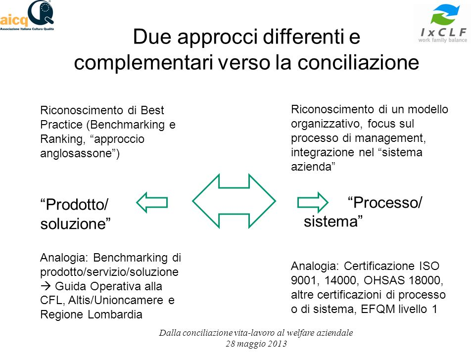 Dalla conciliazione vita-lavoro al welfare aziendale 28 maggio 2013 Riconoscimento di Best Practice (Benchmarking e Ranking, approccio anglosassone) A