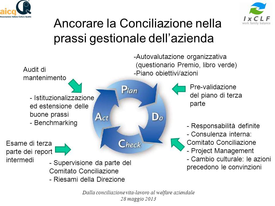 Dalla conciliazione vita-lavoro al welfare aziendale 28 maggio 2013 Ancorare la Conciliazione nella prassi gestionale dellazienda -Autovalutazione org