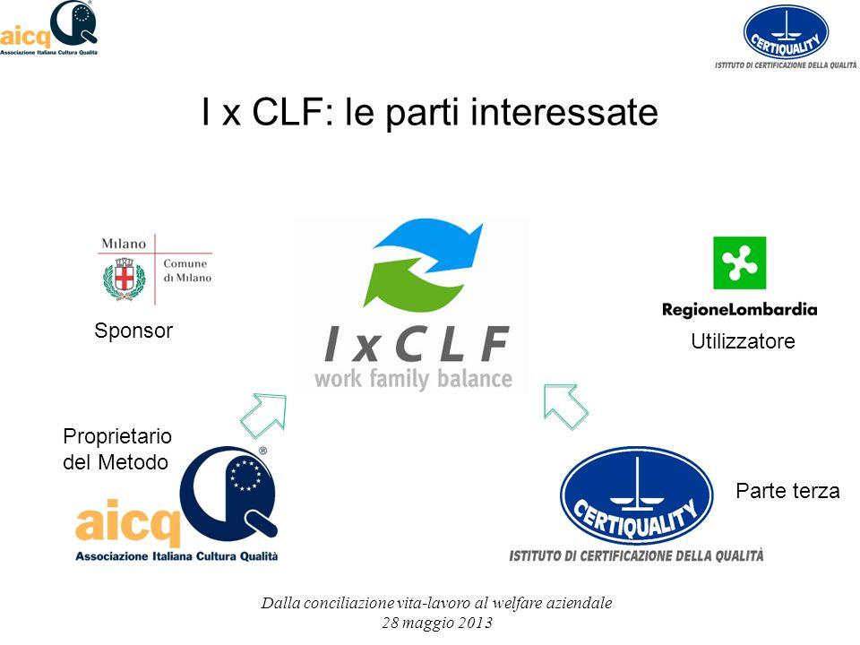 I x CLF: le parti interessate Sponsor Proprietario del Metodo Parte terza Utilizzatore Dalla conciliazione vita-lavoro al welfare aziendale 28 maggio 2013