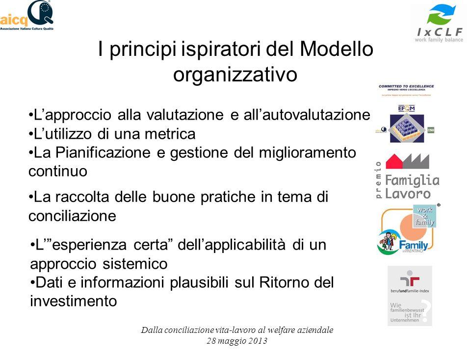 I principi ispiratori del Modello organizzativo Lapproccio alla valutazione e allautovalutazione Lutilizzo di una metrica La Pianificazione e gestione