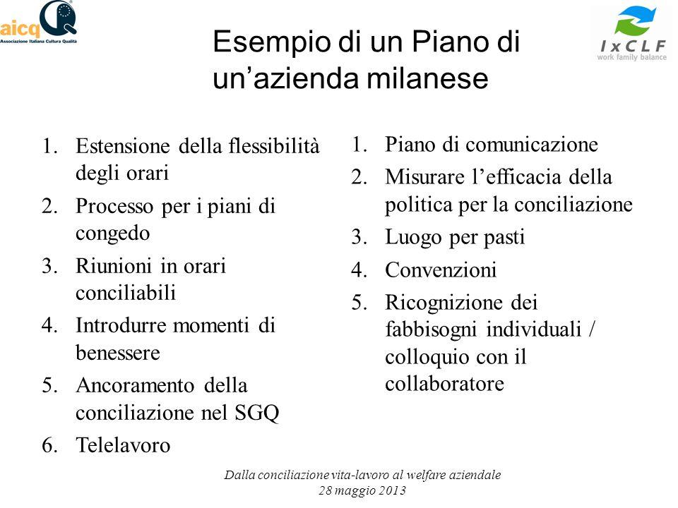 Esempio di un Piano di unazienda milanese 1.Estensione della flessibilità degli orari 2.Processo per i piani di congedo 3.Riunioni in orari conciliabi