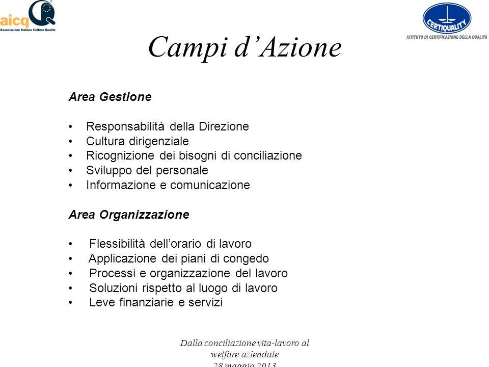 Campi dAzione Dalla conciliazione vita-lavoro al welfare aziendale 28 maggio 2013 Area Gestione Responsabilità della Direzione Cultura dirigenziale Ri
