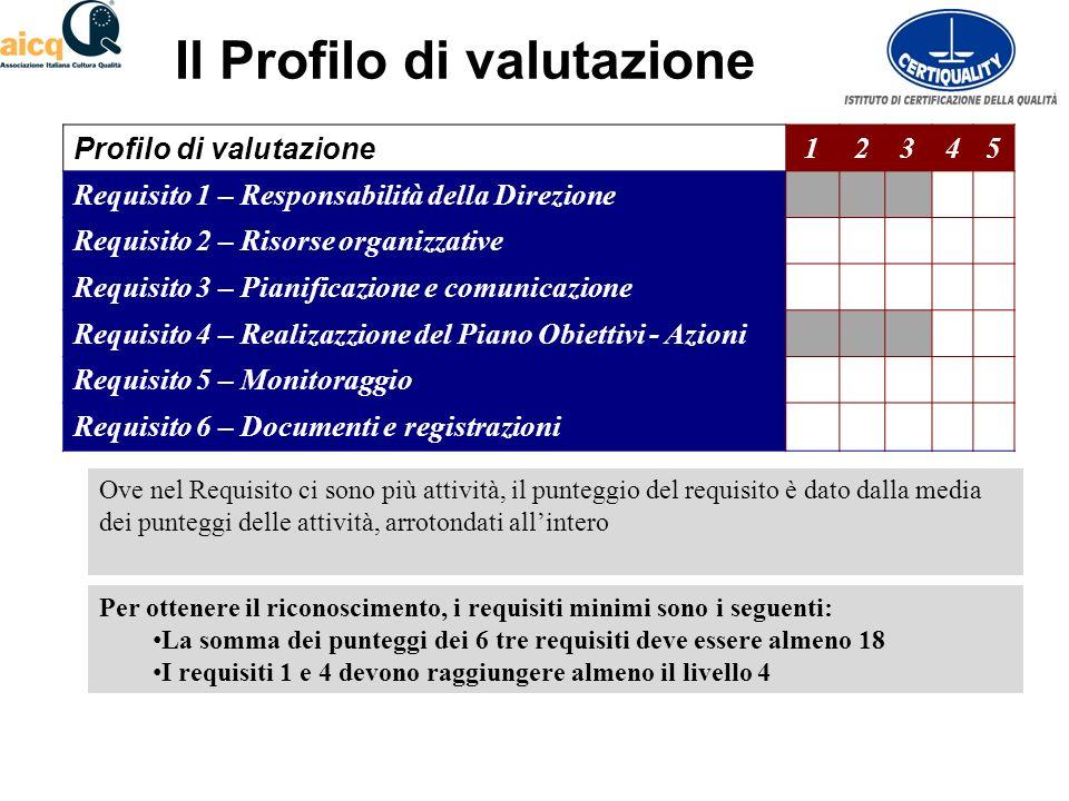 Il Profilo di valutazione Profilo di valutazione 12345 Requisito 1 – Responsabilità della Direzione Requisito 2 – Risorse organizzative Requisito 3 – Pianificazione e comunicazione Requisito 4 – Realizazzione del Piano Obiettivi - Azioni Requisito 5 – Monitoraggio Requisito 6 – Documenti e registrazioni Per ottenere il riconoscimento, i requisiti minimi sono i seguenti: La somma dei punteggi dei 6 tre requisiti deve essere almeno 18 I requisiti 1 e 4 devono raggiungere almeno il livello 4 Ove nel Requisito ci sono più attività, il punteggio del requisito è dato dalla media dei punteggi delle attività, arrotondati allintero