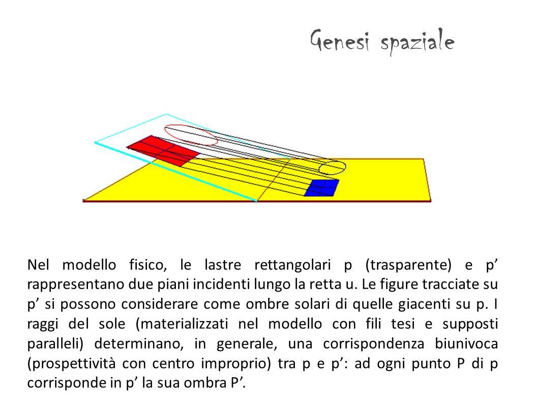 Genesi spaziale Nel modello fisico, le lastre rettangolari p (trasparente) e p rappresentano due piani incidenti lungo la retta u. Le figure tracciate