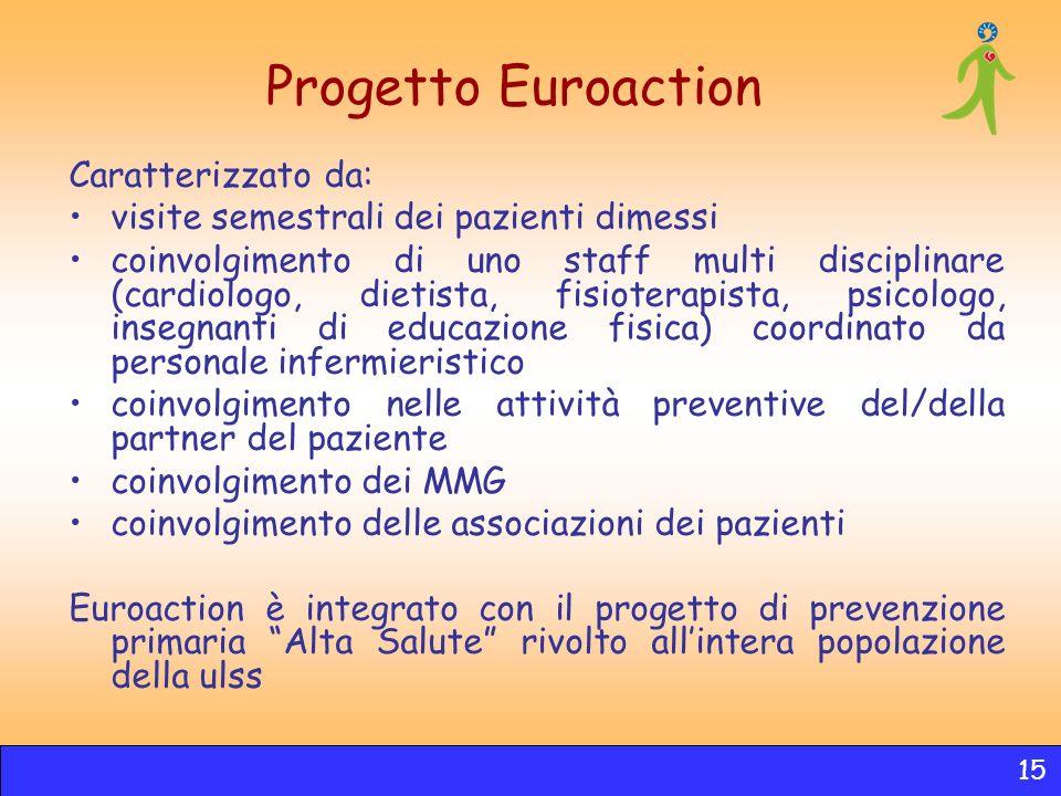 Progetto Euroaction Caratterizzato da: visite semestrali dei pazienti dimessi coinvolgimento di uno staff multi disciplinare (cardiologo, dietista, fi