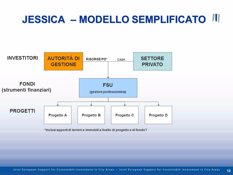12 JESSICA – MODELLO SEMPLIFICATO FSU (gestore professionista) AUTORITÀ DI GESTIONE SETTORE PRIVATO Progetto AProgetto BProgetto CProgetto D RiSORSE P