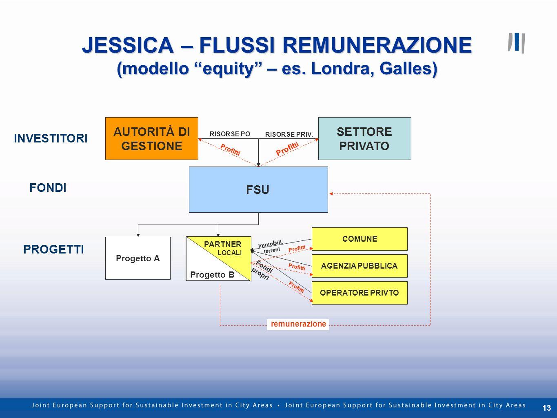 13 JESSICA – FLUSSI REMUNERAZIONE (modello equity – es. Londra, Galles) FSU AUTORITÀ DI GESTIONE SETTORE PRIVATO Progetto AProject B RISORSE PO RISORS