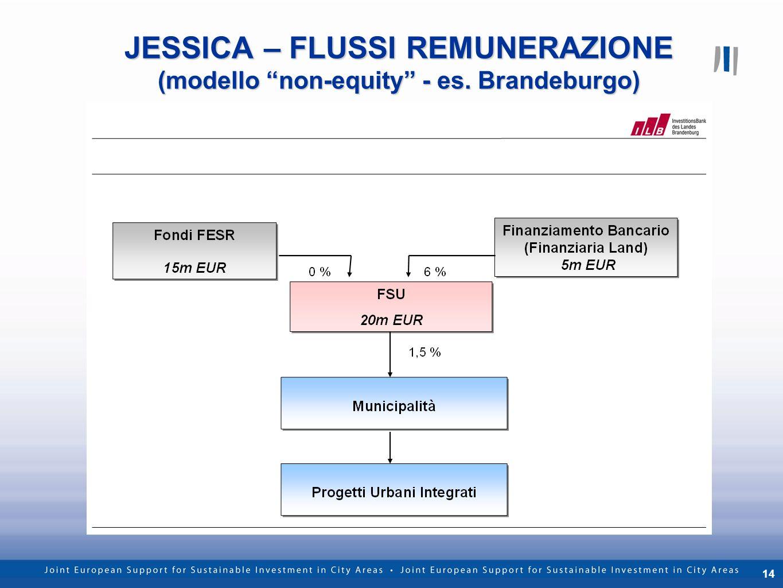 14 JESSICA – FLUSSI REMUNERAZIONE (modello non-equity - es. Brandeburgo) Inserire modello Brandeburgo
