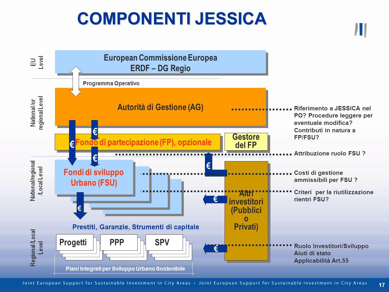 17 COMPONENTI JESSICA Gestore del FP European Commissione Europea ERDF – DG Regio European Commissione Europea ERDF – DG Regio Autorità di Gestione (A