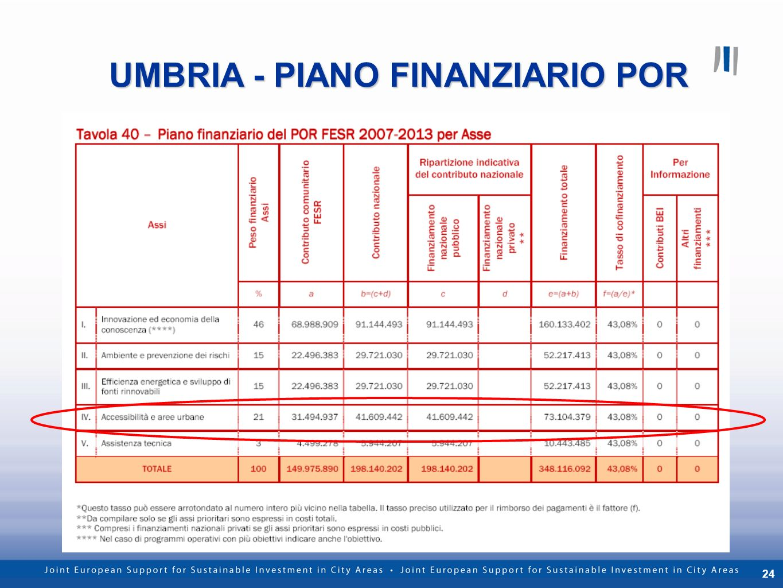 24 UMBRIA - PIANO FINANZIARIO POR