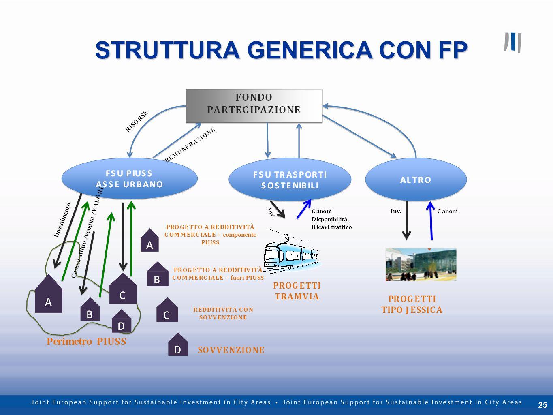 25 STRUTTURA GENERICA CON FP