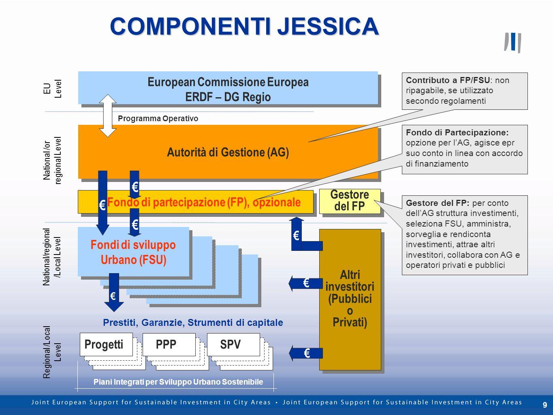 9 COMPONENTI JESSICA Gestore del FP European Commissione Europea ERDF – DG Regio European Commissione Europea ERDF – DG Regio Autorità di Gestione (AG