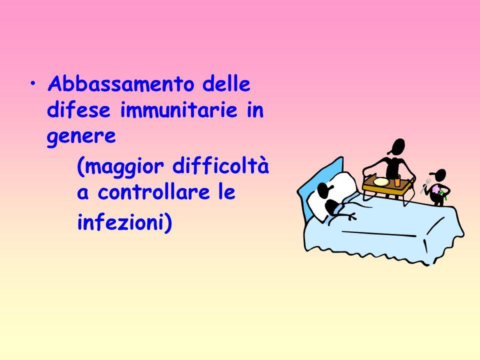 Abbassamento delle difese immunitarie in genere (maggior difficoltà a controllare le infezioni)