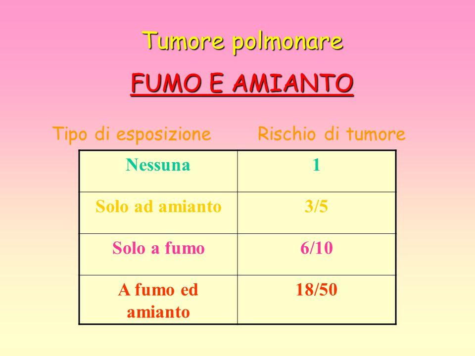 Tumore polmonare FUMO E AMIANTO Tipo di esposizione Rischio di tumore Nessuna1 Solo ad amianto3/5 Solo a fumo6/10 A fumo ed amianto 18/50