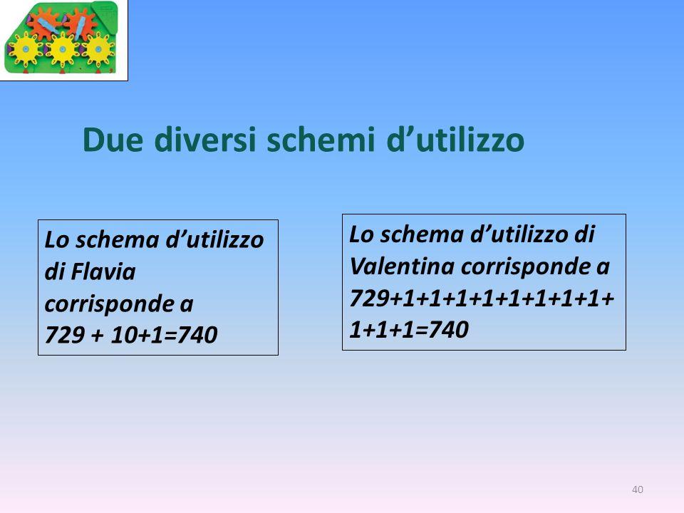 40 Lo schema dutilizzo di Flavia corrisponde a 729 + 10+1=740 Due diversi schemi dutilizzo Lo schema dutilizzo di Valentina corrisponde a 729+1+1+1+1+