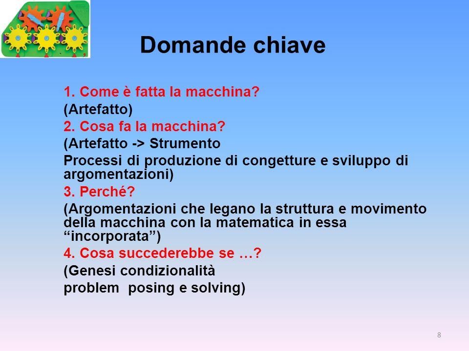 Domande chiave 1. Come è fatta la macchina? (Artefatto) 2. Cosa fa la macchina? (Artefatto -> Strumento Processi di produzione di congetture e svilupp