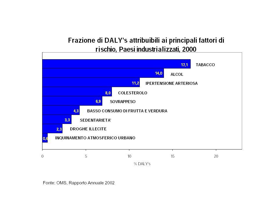 Tabacco: fattore di rischio in 6 delle 8 principali cause di morte nel mondo E. Chermaz 2002