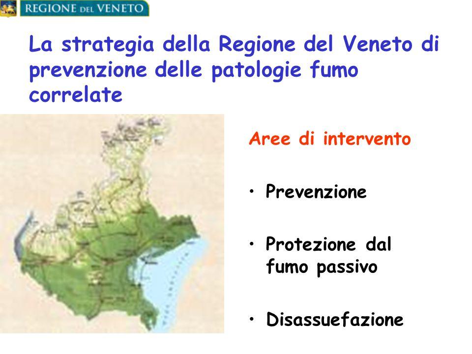 La strategia della Regione del Veneto di prevenzione delle patologie fumo correlate Aree di intervento Prevenzione Protezione dal fumo passivo Disassuefazione