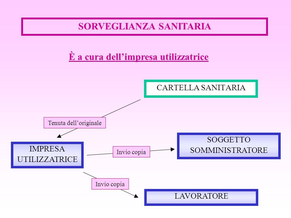SORVEGLIANZA SANITARIA CARTELLA SANITARIA IMPRESA UTILIZZATRICE LAVORATORE È a cura dellimpresa utilizzatrice SOGGETTO SOMMINISTRATORE Tenuta dellorig