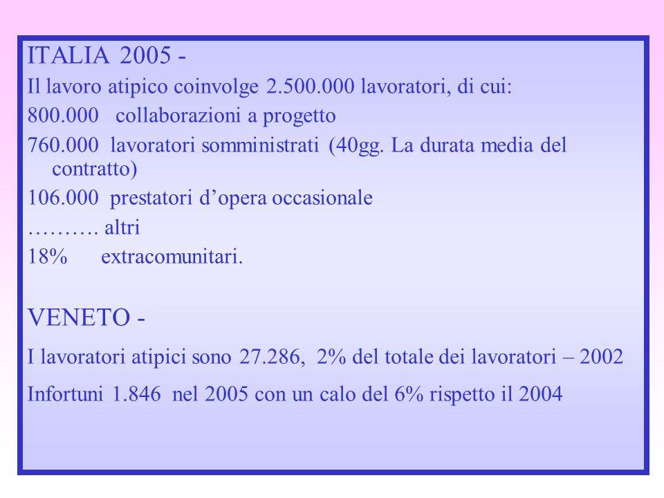 ITALIA 2005 - Il lavoro atipico coinvolge 2.500.000 lavoratori, di cui: 800.000 collaborazioni a progetto 760.000 lavoratori somministrati (40gg. La d