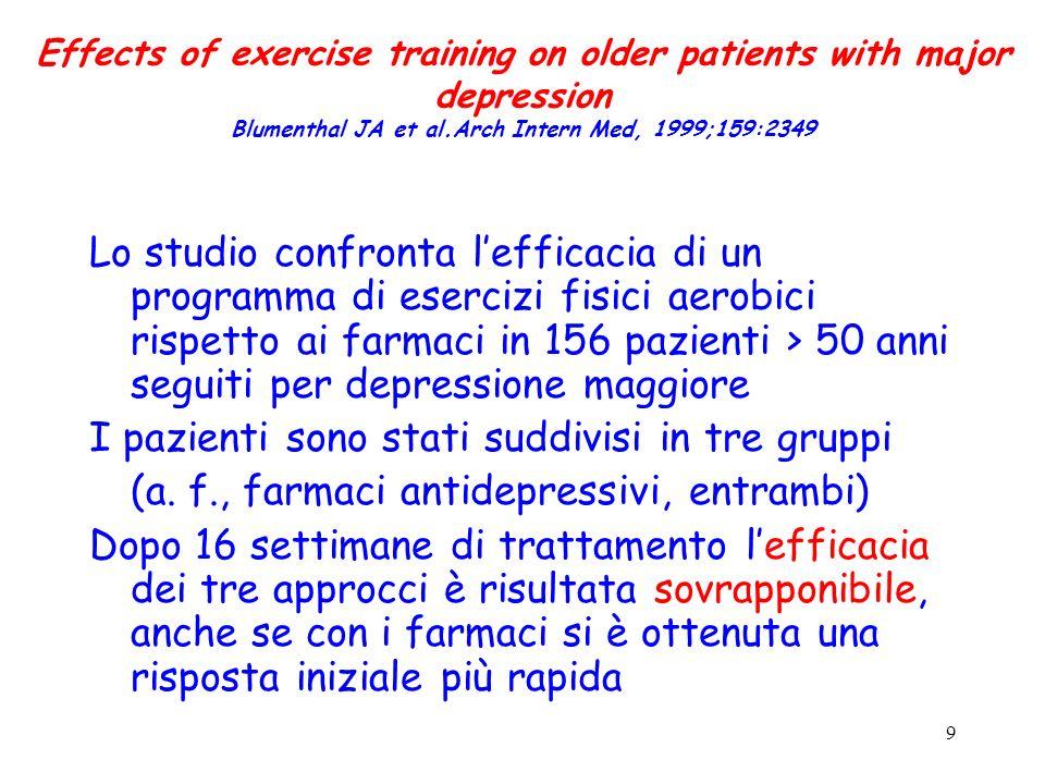 9 Effects of exercise training on older patients with major depression Blumenthal JA et al.Arch Intern Med, 1999;159:2349 Lo studio confronta lefficacia di un programma di esercizi fisici aerobici rispetto ai farmaci in 156 pazienti > 50 anni seguiti per depressione maggiore I pazienti sono stati suddivisi in tre gruppi (a.