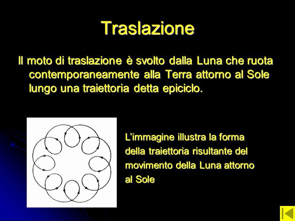 Traslazione Il moto di traslazione è svolto dalla Luna che ruota contemporaneamente alla Terra attorno al Sole lungo una traiettoria detta epiciclo. L