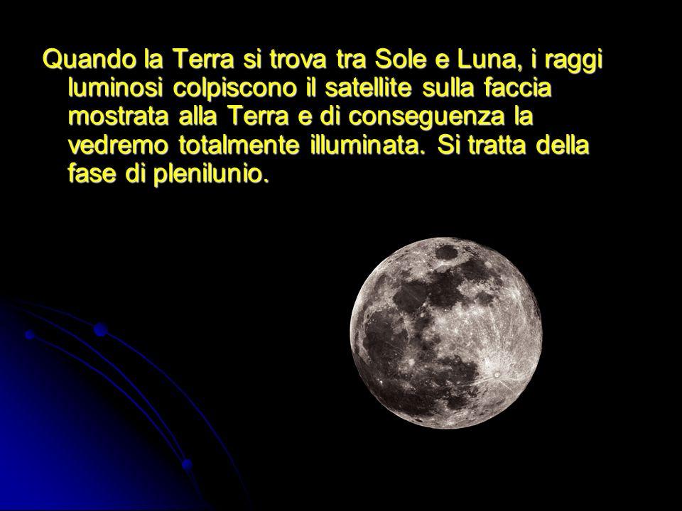 Quando la Terra si trova tra Sole e Luna, i raggi luminosi colpiscono il satellite sulla faccia mostrata alla Terra e di conseguenza la vedremo totalm
